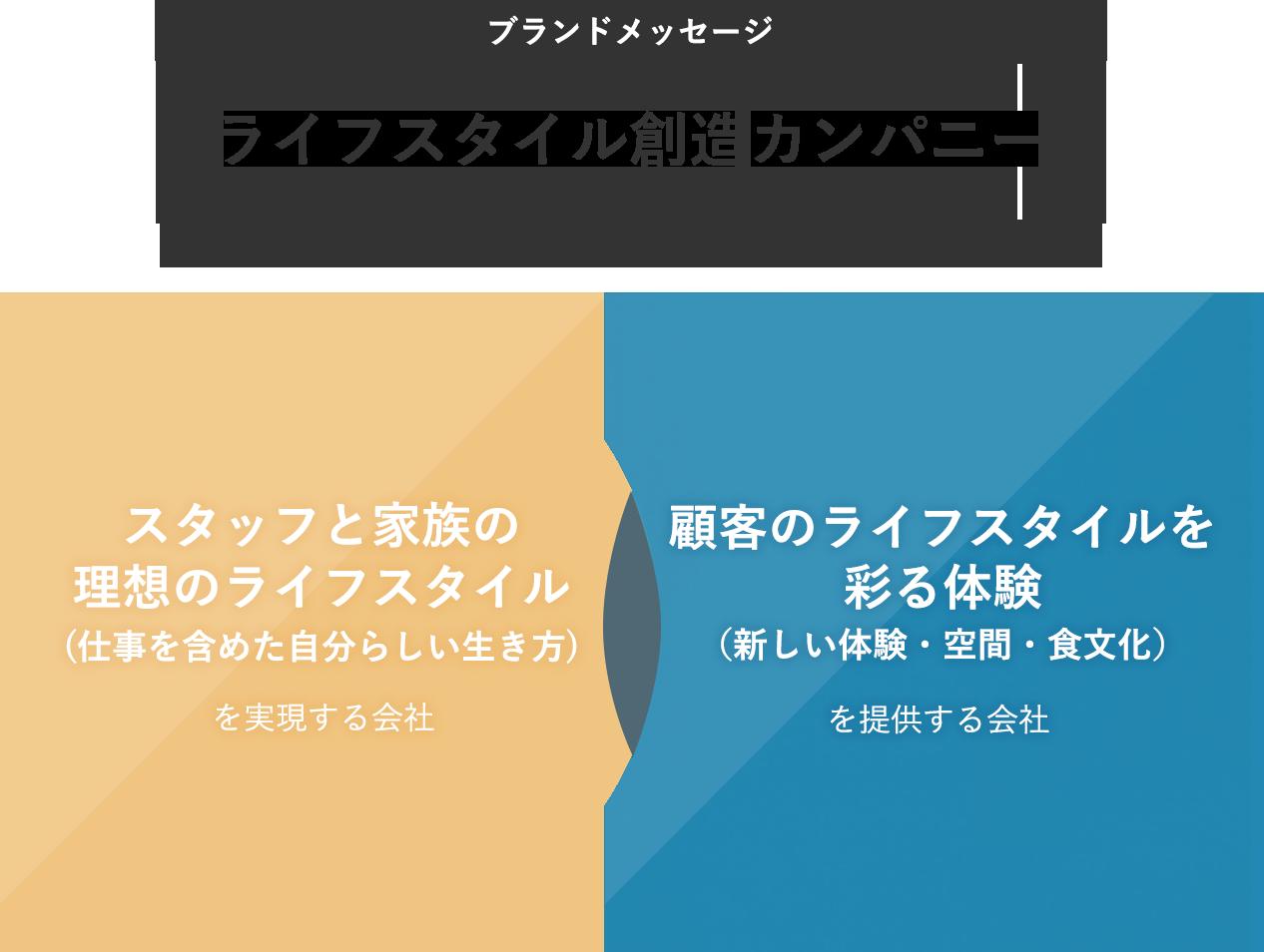 ライススタイル創造カンパニー 「スタッフと家族の理想のライフスタイル(仕事を含めた自分らしい生き方)を実現する会社」「顧客のライフスタイルを彩る体験(新しい体験・空間・食文化)を提供する会社」